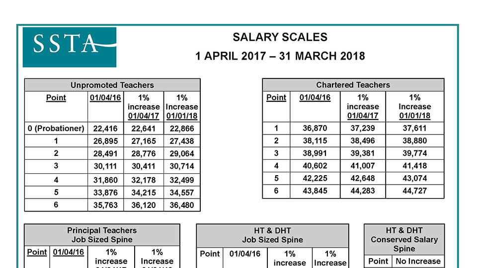 New Salary Scales