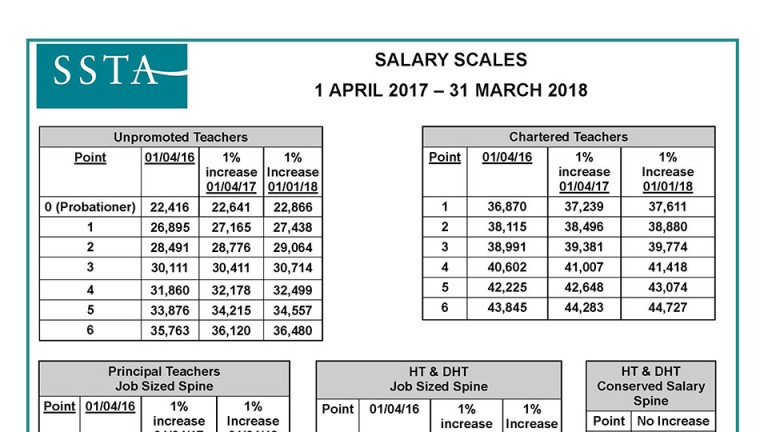 Salary Scale 1-4-17 poster-portrait